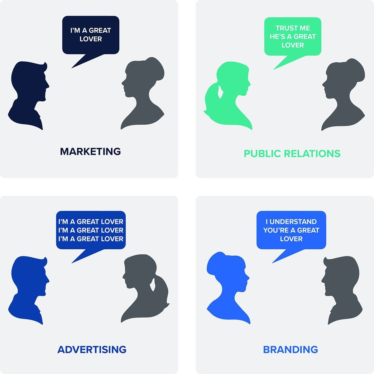 The difference between marketing, advertising, and PR to branding